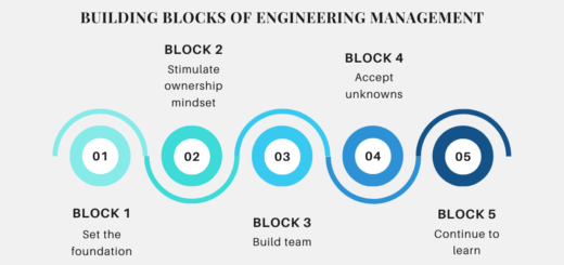Learn the basic building blocks of engineering management to master and be successful in your journey as an engineering manager