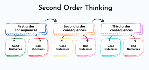Second order thinking as a mental model requires going out of our comfort zone to think outside the box. It requires analyzing the potential impact of our decision into the future. Second order thinking provides a framework to make decisions by learning the second-order effects and third-order effects of our decisions and analyzing its impact in the near future