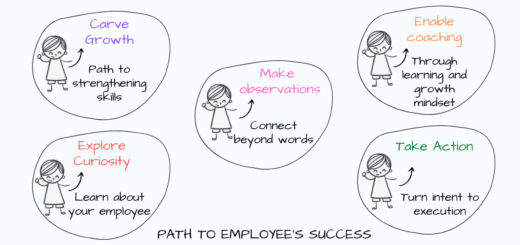 Navigating the path to each employee's success is not trivial and requires a commitment to be patient, dedication to push ahead despite failures and devising unique ways to inspire and bring out the best in every individual. One-on-one meetings is a slow process, but done right it can be your ultimate advantage as a manager