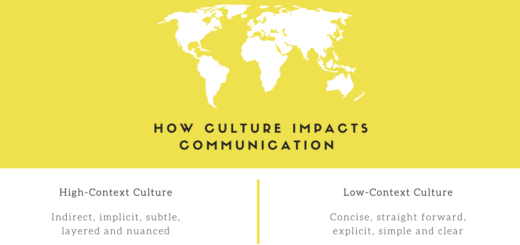 Once we understand how communication in high context and low context culture varies, we will be able to appreciate cultural differences and take steps to reduce the communication gap instead of being trapped by the cultural differences and causing misunderstanding and unnecessary conflict
